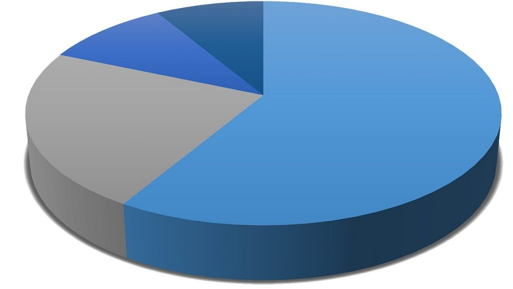 pie chart, diagram, data